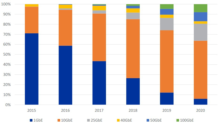 Global Optical Transceiver Market Striding To 200g And
